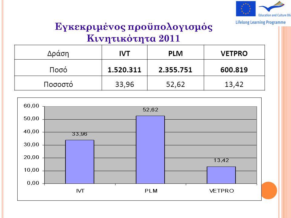 Εγκεκριμένος προϋπολογισμός Κινητικότητα 2011 ΔράσηIVTPLMVETPRO Ποσό1.520.3112.355.751600.819 Ποσοστό33,9652,6213,42