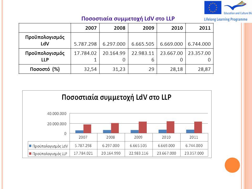Ποσοστιαία συμμετοχή LdV στο LLP 20072008200920102011 Προϋπολογισμός LdV5.787.2986.297.0006.665.5056.669.0006.744.000 Προϋπολογισμός LLP 17.784.02 1 20.164.99 0 22.983.11 6 23.667.00 0 23.357.00 0 Ποσοστό (%)32,5431,232928,1828,87
