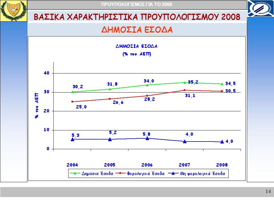 ΠΡΟΥΠΟΛΟΓΙΣΜΟΣ ΓΙΑ ΤΟ 2008 14 ΔΗΜΟΣΙΑ ΕΣΟΔΑ ΒΑΣΙΚΑ ΧΑΡΑΚΤΗΡΙΣΤΙΚΑ ΠΡΟΥΠΟΛΟΓΙΣΜΟΥ 2008