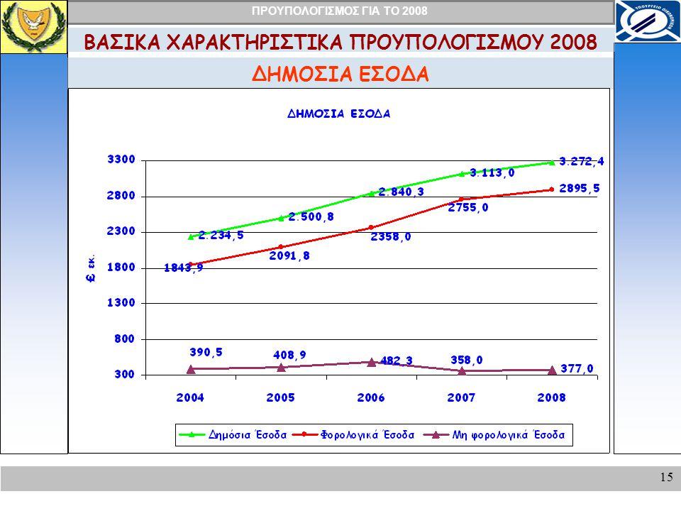 ΠΡΟΥΠΟΛΟΓΙΣΜΟΣ ΓΙΑ ΤΟ 2008 15 ΔΗΜΟΣΙΑ ΕΣΟΔΑ ΒΑΣΙΚΑ ΧΑΡΑΚΤΗΡΙΣΤΙΚΑ ΠΡΟΥΠΟΛΟΓΙΣΜΟΥ 2008