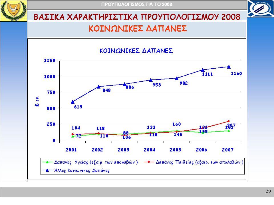 ΠΡΟΥΠΟΛΟΓΙΣΜΟΣ ΓΙΑ ΤΟ 2008 29 ΚΟΙΝΩΝΙΚΕΣ ΔΑΠΑΝΕΣ ΒΑΣΙΚΑ ΧΑΡΑΚΤΗΡΙΣΤΙΚΑ ΠΡΟΥΠΟΛΟΓΙΣΜΟΥ 2008
