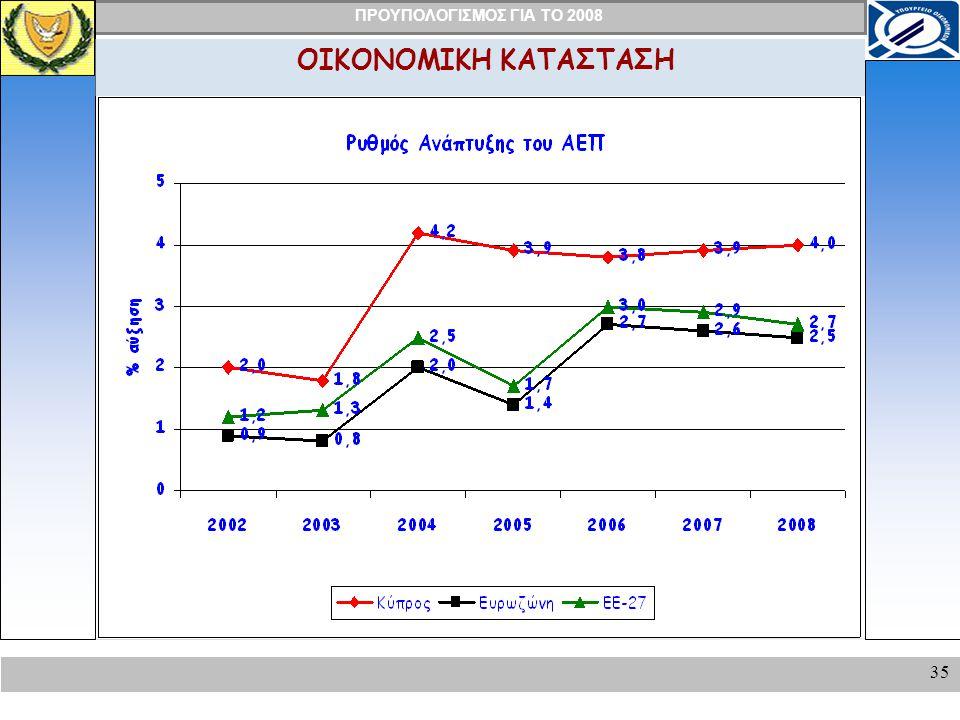 ΠΡΟΥΠΟΛΟΓΙΣΜΟΣ ΓΙΑ ΤΟ 2008 35 ΟΙΚΟΝΟΜΙΚΗ ΚΑΤΑΣΤΑΣΗ