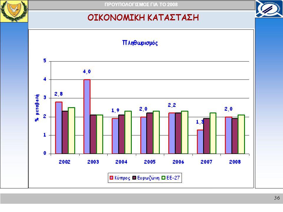 ΠΡΟΥΠΟΛΟΓΙΣΜΟΣ ΓΙΑ ΤΟ 2008 36 ΟΙΚΟΝΟΜΙΚΗ ΚΑΤΑΣΤΑΣΗ