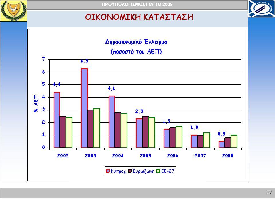 ΠΡΟΥΠΟΛΟΓΙΣΜΟΣ ΓΙΑ ΤΟ 2008 37 ΟΙΚΟΝΟΜΙΚΗ ΚΑΤΑΣΤΑΣΗ