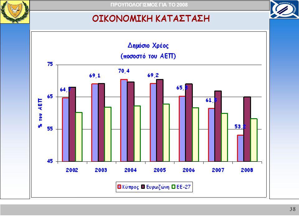 ΠΡΟΥΠΟΛΟΓΙΣΜΟΣ ΓΙΑ ΤΟ 2008 38 ΟΙΚΟΝΟΜΙΚΗ ΚΑΤΑΣΤΑΣΗ