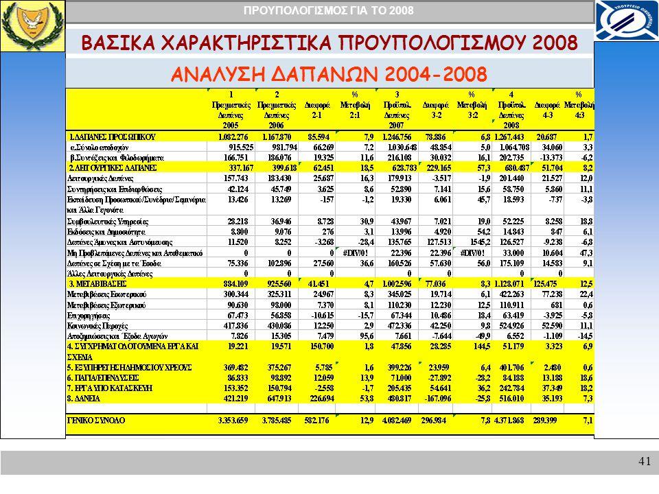 ΠΡΟΥΠΟΛΟΓΙΣΜΟΣ ΓΙΑ ΤΟ 2008 41 ΑΝΑΛΥΣΗ ΔΑΠΑΝΩΝ 2004-2008 ΒΑΣΙΚΑ ΧΑΡΑΚΤΗΡΙΣΤΙΚΑ ΠΡΟΥΠΟΛΟΓΙΣΜΟΥ 2008