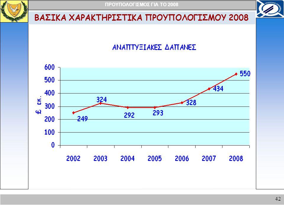 ΠΡΟΥΠΟΛΟΓΙΣΜΟΣ ΓΙΑ ΤΟ 2008 42 ΒΑΣΙΚΑ ΧΑΡΑΚΤΗΡΙΣΤΙΚΑ ΠΡΟΥΠΟΛΟΓΙΣΜΟΥ 2008