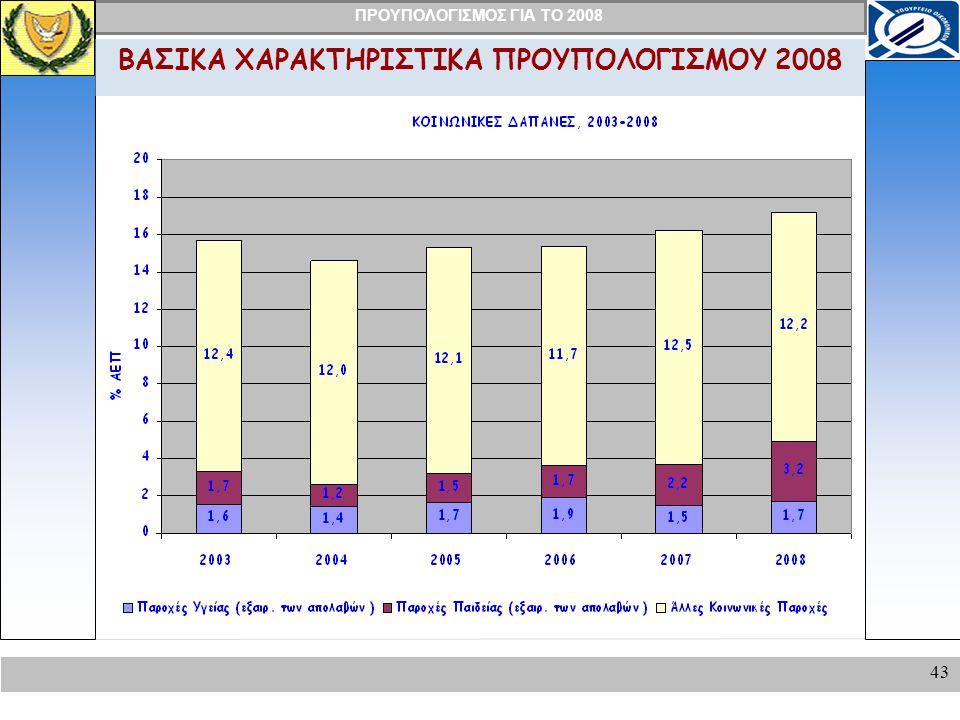 ΠΡΟΥΠΟΛΟΓΙΣΜΟΣ ΓΙΑ ΤΟ 2008 43 ΒΑΣΙΚΑ ΧΑΡΑΚΤΗΡΙΣΤΙΚΑ ΠΡΟΥΠΟΛΟΓΙΣΜΟΥ 2008