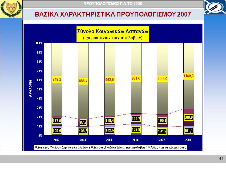 ΠΡΟΥΠΟΛΟΓΙΣΜΟΣ ΓΙΑ ΤΟ 2008 44 ΒΑΣΙΚΑ ΧΑΡΑΚΤΗΡΙΣΤΙΚΑ ΠΡΟΥΠΟΛΟΓΙΣΜΟΥ 2007