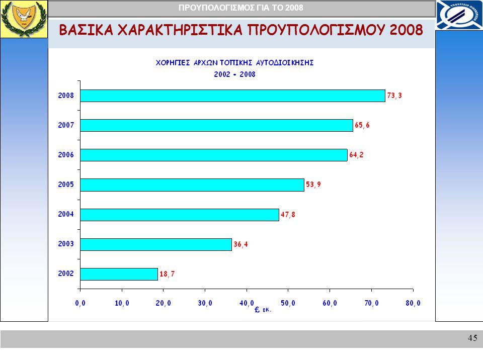 ΠΡΟΥΠΟΛΟΓΙΣΜΟΣ ΓΙΑ ΤΟ 2008 45 ΒΑΣΙΚΑ ΧΑΡΑΚΤΗΡΙΣΤΙΚΑ ΠΡΟΥΠΟΛΟΓΙΣΜΟΥ 2008