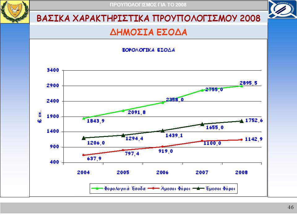 ΠΡΟΥΠΟΛΟΓΙΣΜΟΣ ΓΙΑ ΤΟ 2008 46 ΔΗΜΟΣΙΑ ΕΣΟΔΑ ΒΑΣΙΚΑ ΧΑΡΑΚΤΗΡΙΣΤΙΚΑ ΠΡΟΥΠΟΛΟΓΙΣΜΟΥ 2008