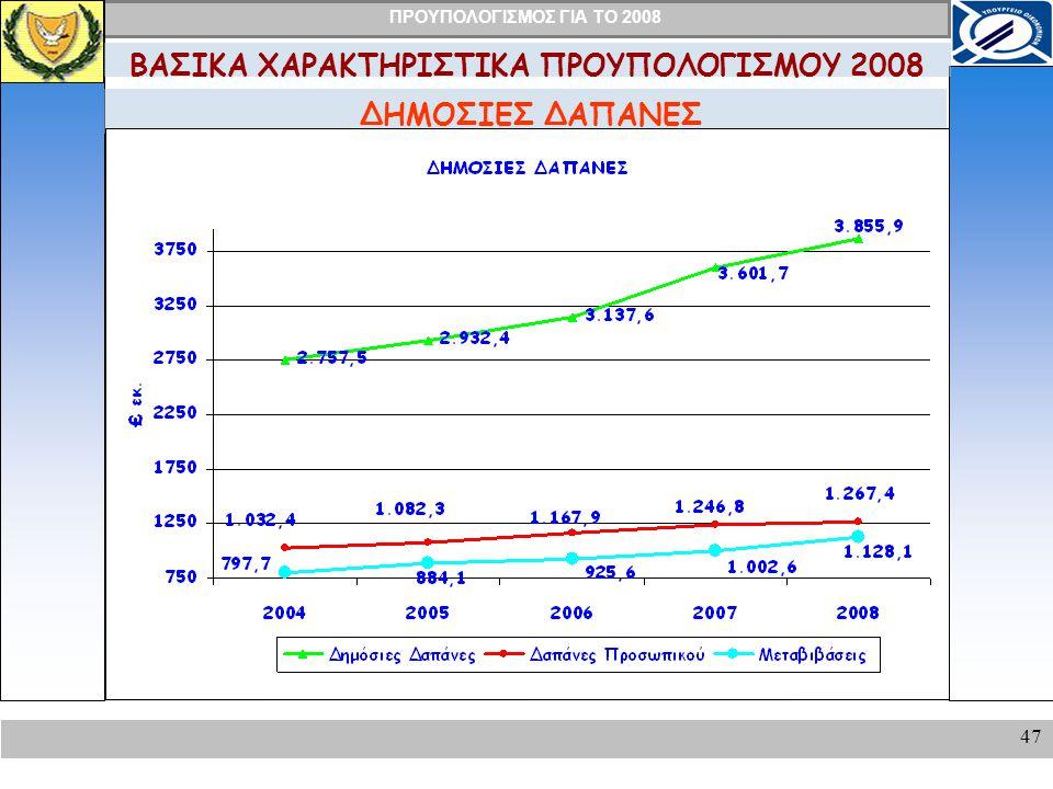 ΠΡΟΥΠΟΛΟΓΙΣΜΟΣ ΓΙΑ ΤΟ 2008 47 ΔΗΜΟΣΙΕΣ ΔΑΠΑΝΕΣ ΒΑΣΙΚΑ ΧΑΡΑΚΤΗΡΙΣΤΙΚΑ ΠΡΟΥΠΟΛΟΓΙΣΜΟΥ 2008