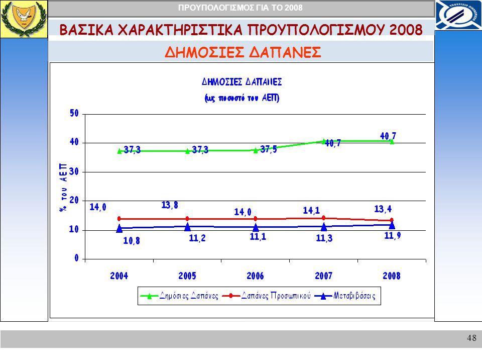ΠΡΟΥΠΟΛΟΓΙΣΜΟΣ ΓΙΑ ΤΟ 2008 48 ΔΗΜΟΣΙΕΣ ΔΑΠΑΝΕΣ ΒΑΣΙΚΑ ΧΑΡΑΚΤΗΡΙΣΤΙΚΑ ΠΡΟΥΠΟΛΟΓΙΣΜΟΥ 2008