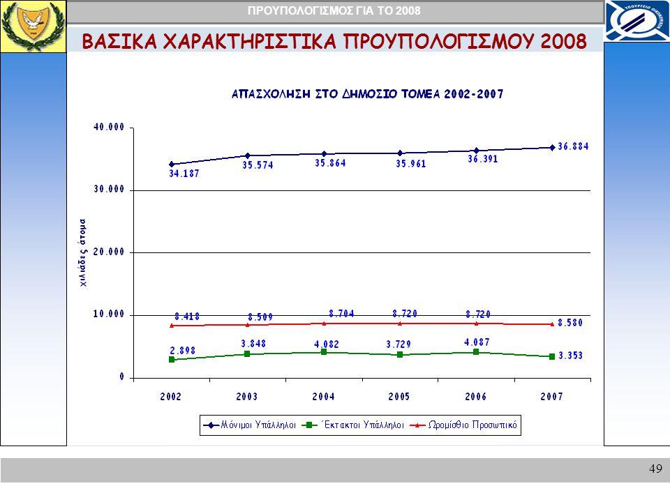 ΠΡΟΥΠΟΛΟΓΙΣΜΟΣ ΓΙΑ ΤΟ 2008 49 ΒΑΣΙΚΑ ΧΑΡΑΚΤΗΡΙΣΤΙΚΑ ΠΡΟΥΠΟΛΟΓΙΣΜΟΥ 2008