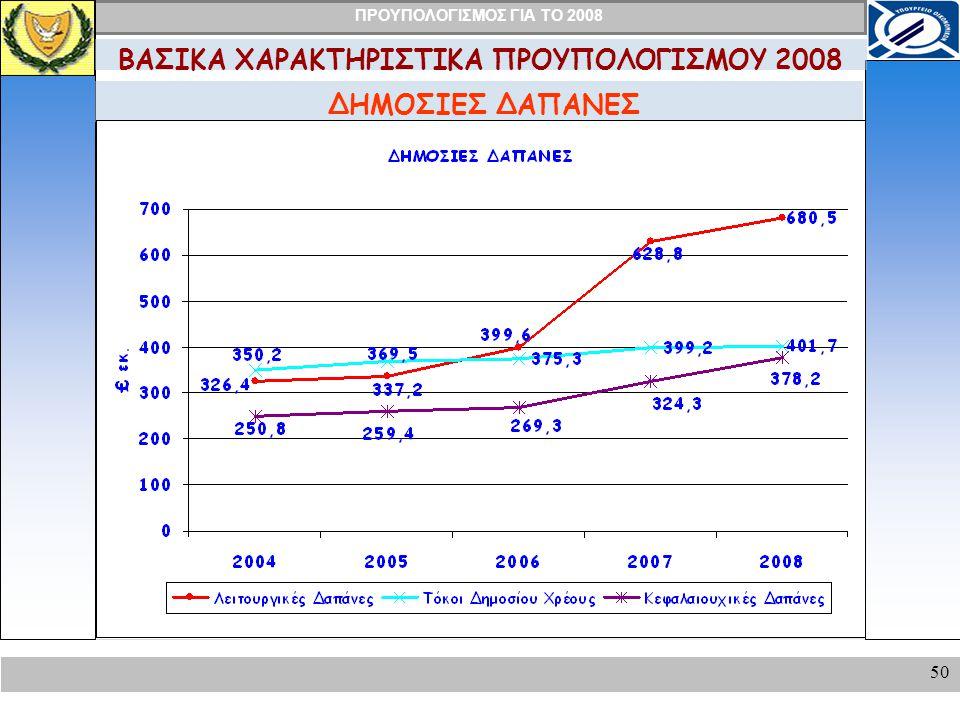 ΠΡΟΥΠΟΛΟΓΙΣΜΟΣ ΓΙΑ ΤΟ 2008 50 ΔΗΜΟΣΙΕΣ ΔΑΠΑΝΕΣ ΒΑΣΙΚΑ ΧΑΡΑΚΤΗΡΙΣΤΙΚΑ ΠΡΟΥΠΟΛΟΓΙΣΜΟΥ 2008