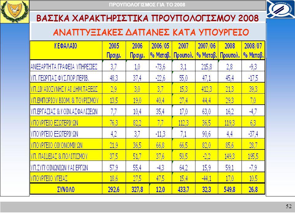 ΠΡΟΥΠΟΛΟΓΙΣΜΟΣ ΓΙΑ ΤΟ 2008 52 ΑΝΑΠΤΥΞΙΑΚΕΣ ΔΑΠΑΝΕΣ ΚΑΤΑ ΥΠΟΥΡΓΕΙΟ ΒΑΣΙΚΑ ΧΑΡΑΚΤΗΡΙΣΤΙΚΑ ΠΡΟΥΠΟΛΟΓΙΣΜΟΥ 2008