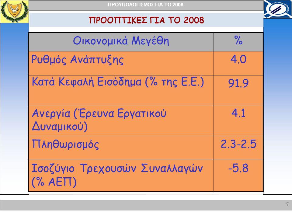 ΠΡΟΥΠΟΛΟΓΙΣΜΟΣ ΓΙΑ ΤΟ 2008 7 ΠΡΟΟΠΤΙΚΕΣ ΓΙΑ ΤΟ 2008 Οικονομικά Μεγέθη% Ρυθμός Ανάπτυξης4.0 Κατά Κεφαλή Εισόδημα (% της Ε.Ε.) 91.9 Ανεργία (Έρευνα Εργατικού Δυναμικού) 4.1 Πληθωρισμός2.3-2.5 Ισοζύγιο Τρεχουσών Συναλλαγών ( % ΑΕΠ) -5.8
