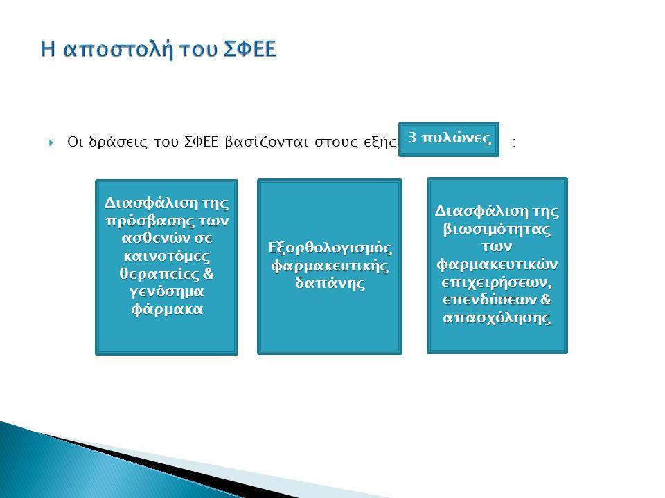  Οι δράσεις του ΣΦΕΕ βασίζονται στους εξής : Διασφάλιση της πρόσβασης των ασθενών σε καινοτόμες θεραπείες & γενόσημα φάρμακα Διασφάλιση της βιωσιμότητας των φαρμακευτικών επιχειρήσεων, επενδύσεων & απασχόλησης Εξορθολογισμός φαρμακευτικής δαπάνης 3 πυλώνες