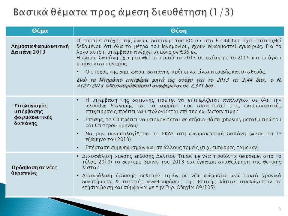 ΘέμαΘέση Δημόσια Φαρμακευτική Δαπάνη 2013 Ο ετήσιος στόχος της φαρμ. δαπάνης του ΕΟΠΥΥ στα €2,44 δισ. έχει επιτευχθεί δεδομένου ότι όλα τα μέτρα του Μ