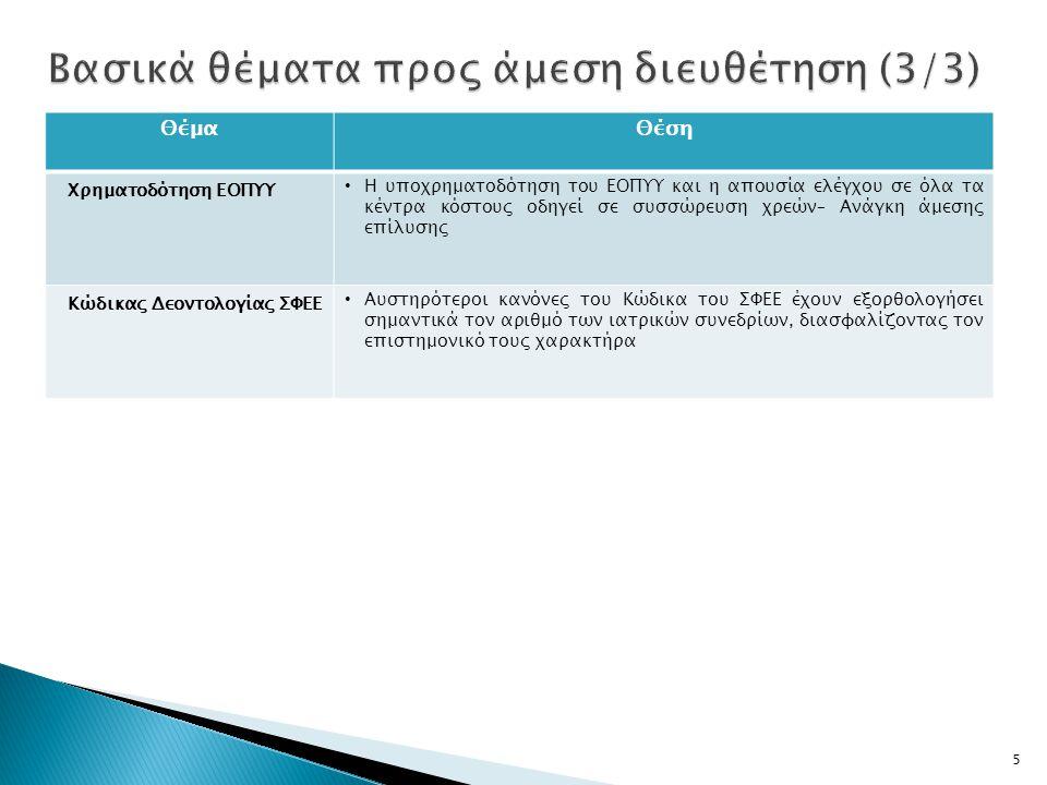 5 ΘέμαΘέση Χρηματοδότηση ΕΟΠΥΥ Η υποχρηματοδότηση του ΕΟΠΥΥ και η απουσία ελέγχου σε όλα τα κέντρα κόστους οδηγεί σε συσσώρευση χρεών– Ανάγκη άμεσης επίλυσης Κώδικας Δεοντολογίας ΣΦΕΕ Αυστηρότεροι κανόνες του Κώδικα του ΣΦΕΕ έχουν εξορθολογήσει σημαντικά τον αριθμό των ιατρικών συνεδρίων, διασφαλίζοντας τον επιστημονικό τους χαρακτήρα