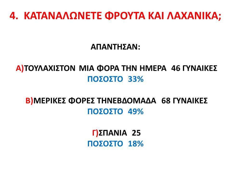 ΑΠΑΝΤΗΣΑΝ: Α)ΤΟΥΛΑΧΙΣΤΟΝ ΜΙΑ ΦΟΡΑ ΤΗΝ ΗΜΕΡΑ 46 ΓΥΝΑΙΚΕΣ ΠΟΣΟΣΤΟ 33% Β)ΜΕΡΙΚΕΣ ΦΟΡΕΣ ΤΗΝΕΒΔΟΜΑΔΑ 68 ΓΥΝΑΙΚΕΣ ΠΟΣΟΣΤΟ 49% Γ)ΣΠΑΝΙΑ 25 ΠΟΣΟΣΤΟ 18% 4.