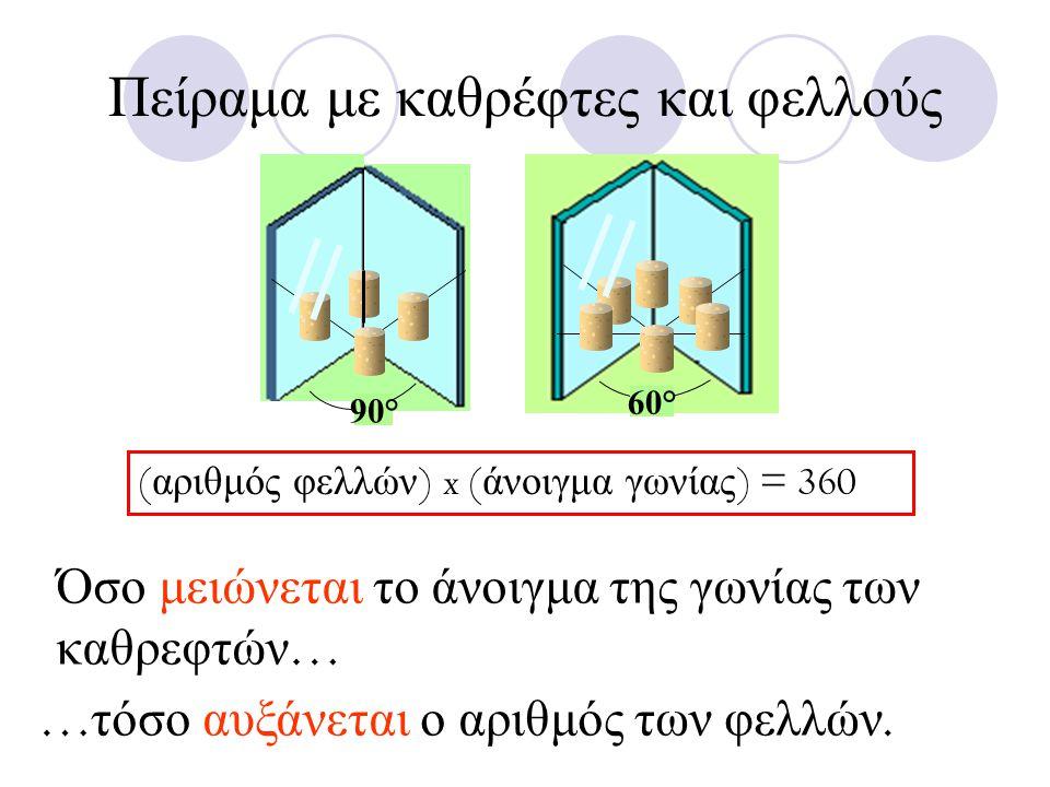 Πείραμα με καθρέφτες και φελλούς 60° 90° Όσο μειώνεται το άνοιγμα της γωνίας των καθρεφτών … … τόσο αυξάνεται ο αριθμός των φελλών.