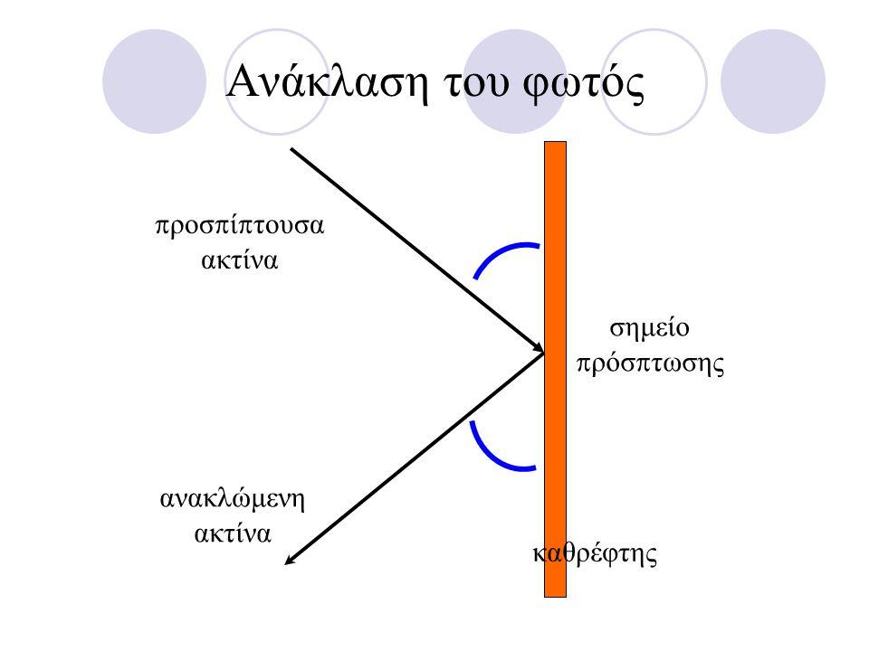 καθρέφτης σημείο π ρόσ π τωσης π ροσ π ί π τουσα ακτίνα ανακλώμενη ακτίνα