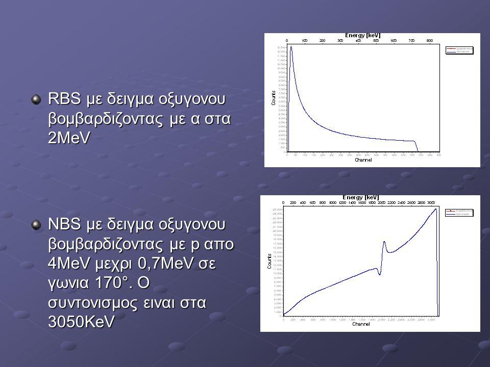 RBS με δειγμα οξυγονου βομβαρδιζοντας με α στα 2ΜeV NBS με δειγμα οξυγονου βομβαρδιζοντας με p απο 4ΜeV μεχρι 0,7ΜeV σε γωνια 170°. Ο συντονισμος εινα