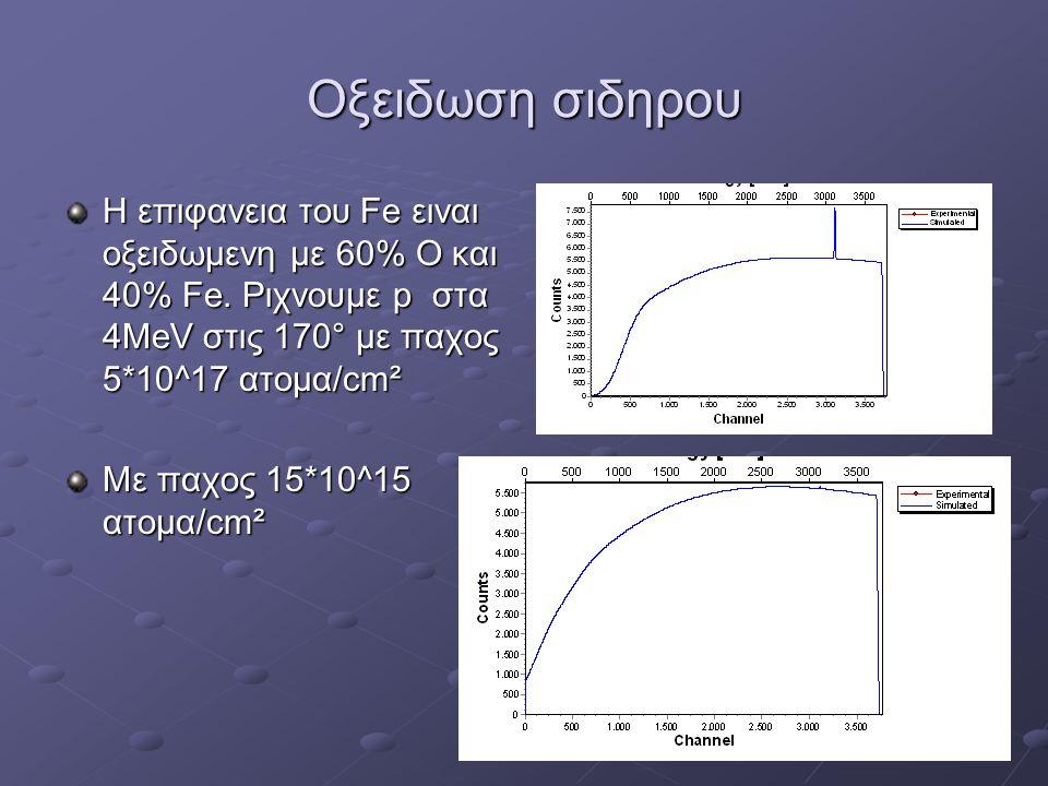 Oξειδωση σιδηρου Η επιφανεια του Fe ειναι οξειδωμενη με 60% Ο και 40% Fe. Ριχνουμε p στα 4ΜeV στις 170° με παχος 5*10^17 ατομα/cm² Με παχος 15*10^15 α