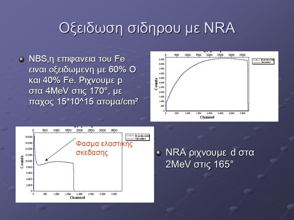 Οξειδωση σιδηρου με NRA NBS,η επιφανεια του Fe ειναι οξειδωμενη με 60% Ο και 40% Fe. Ριχνουμε p στα 4ΜeV στις 170°, με παχος 15*10^15 ατομα/cm² NRA ρι