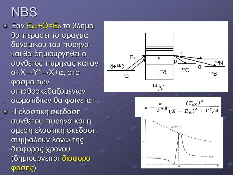 NBS Εαν Ε κd +Q=Ε δ το βλημα θα περασει το φραγμα δυναμικου του πυρηνα και θα δημιουργηθει ο συνθετος πυρηνας και αν α+Χ→Υ*→Χ+α, στο φασμα των οπισθοσ