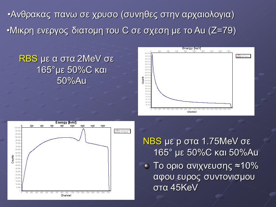 Ανθρακας πανω σε χρυσο (συνηθες στην αρχαιολογια)Ανθρακας πανω σε χρυσο (συνηθες στην αρχαιολογια) RBS με α στα 2ΜeV σε 165°με 50%C και 50%Au ΝΒS με p