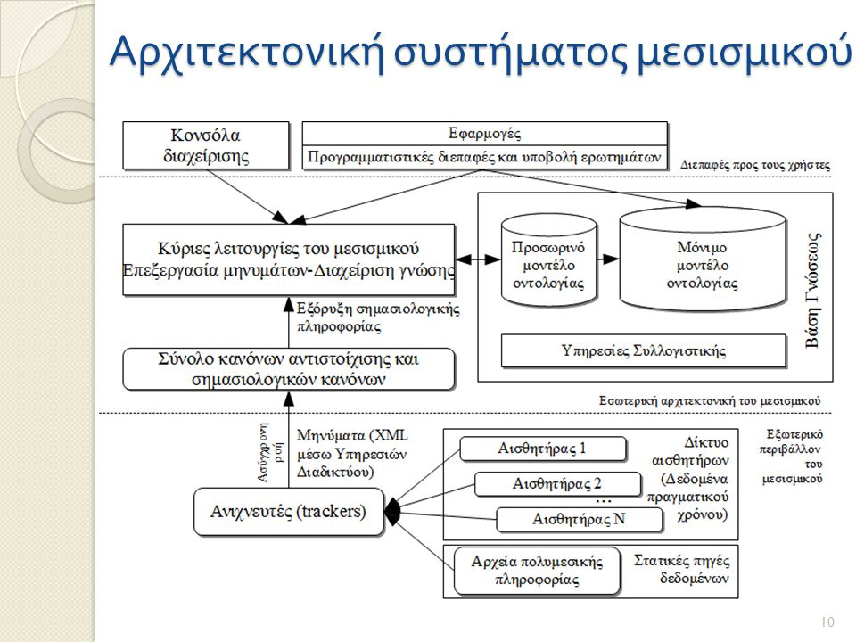 Αρχιτεκτονική συστήματος μεσισμικού 10