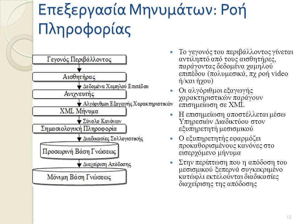 Επεξεργασία Μηνυμάτων : Ροή Πληροφορίας Το γεγονός του περιβάλλοντος γίνεται αντιληπτό από τους αισθητήρες, παράγοντας δεδομένα χαμηλού επιπέδου (πολυμεσικά, πχ ροή video ή/και ήχου) Οι αλγόριθμοι εξαγωγής χαρακτηριστικών παράγουν επισημείωση σε XML Η επισημείωση αποστέλλεται μέσω Υπηρεσιών Διαδικτύου στον εξυπηρετητή μεσισμικού Ο εξυπηρετητής εφαρμόζει προκαθορισμένους κανόνες στο εισερχόμενο μήνυμα Στην περίπτωση που η απόδοση του μεσισμικού ξεπερνά συγκεκριμένο κατώφλι εκτελούνται διαδικασίες διαχείρισης της απόδοσης 12