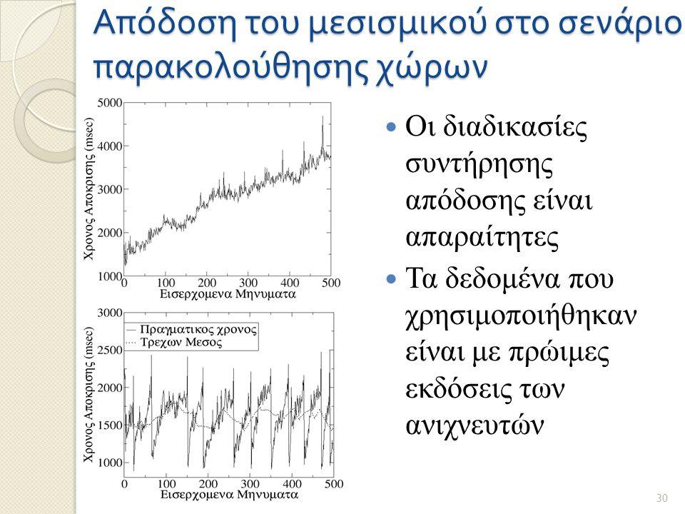 Απόδοση του μεσισμικού στο σενάριο παρακολούθησης χώρων Οι διαδικασίες συντήρησης απόδοσης είναι απαραίτητες Τα δεδομένα που χρησιμοποιήθηκαν είναι με πρώιμες εκδόσεις των ανιχνευτών 30