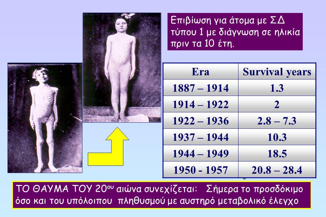Επιβίωση για άτομα με ΣΔ τύπου 1 με διάγνωση σε ηλικία πριν τα 10 έτη.