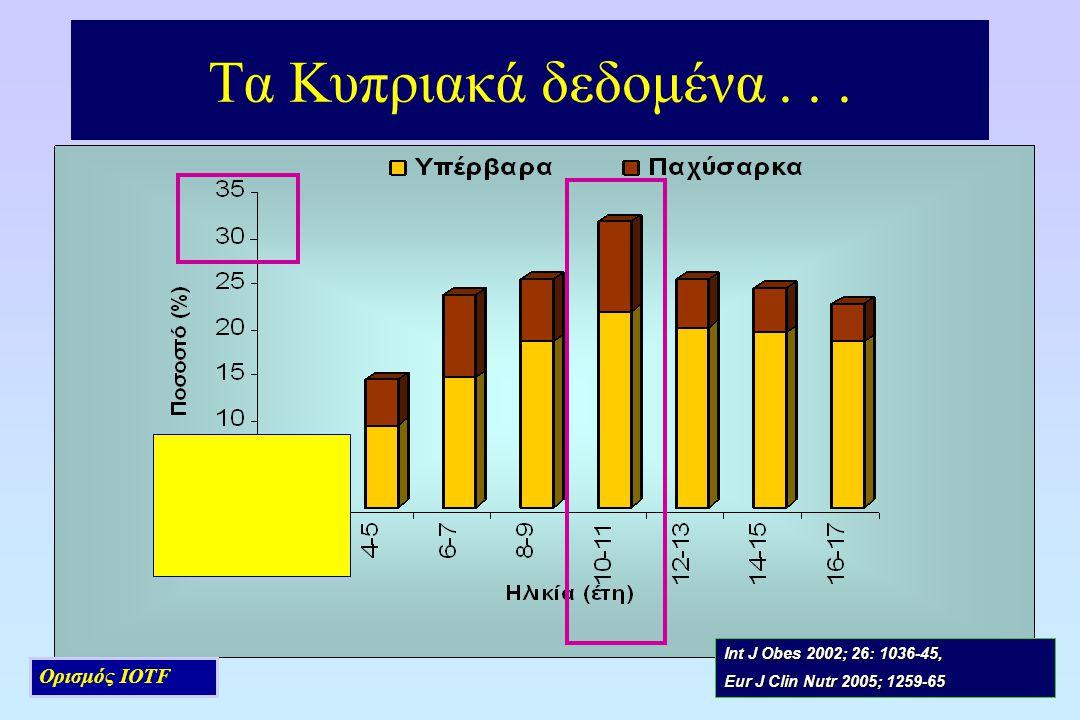 Τα Κυπριακά δεδομένα... Ορισμός IOTF Int J Obes 2002; 26: 1036-45, Eur J Clin Nutr 2005; 1259-65