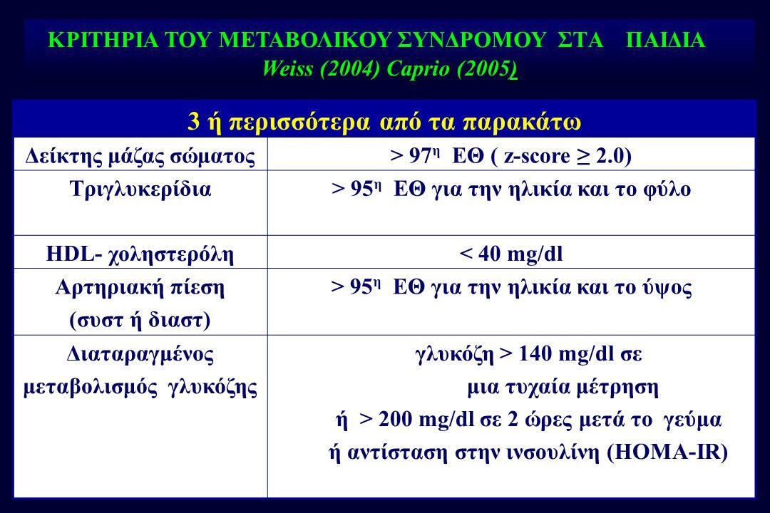 ΚΡΙΤΗΡΙΑ ΤΟΥ ΜΕΤΑΒΟΛΙΚΟΥ ΣΥΝΔΡΟΜΟΥ ΣΤA ΠΑΙΔΙΑ Weiss (2004) Caprio (2005) 3 ή περισσότερα από τα παρακάτω Δείκτης μάζας σώματος> 97 η ΕΘ ( z-score ≥ 2.0) Τριγλυκερίδια> 95 η ΕΘ για την ηλικία και το φύλο HDL- χοληστερόλη< 40 mg/dl Αρτηριακή πίεση (συστ ή διαστ) > 95 η ΕΘ για την ηλικία και το ύψος Διαταραγμένος μεταβολισμός γλυκόζης γλυκόζη > 140 mg/dl σε μια τυχαία μέτρηση ή > 200 mg/dl σε 2 ώρες μετά το γεύμα ή αντίσταση στην ινσουλίνη (ΗΟΜΑ-IR)
