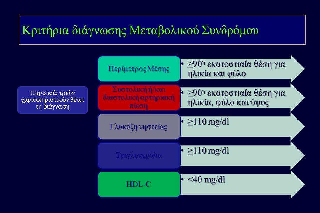 Κριτήρια διάγνωσης Μεταβολικού Συνδρόμου