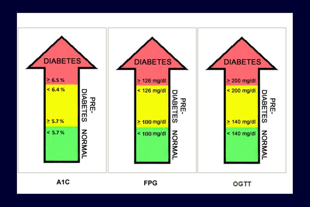 Ταξινομηση Τυπος 1 Καταστροφη β-κυτταρων - ενδεια Ινσουλινης α.