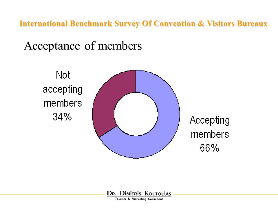 Acceptance of members International Benchmark Survey Of Convention & Visitors Bureaux
