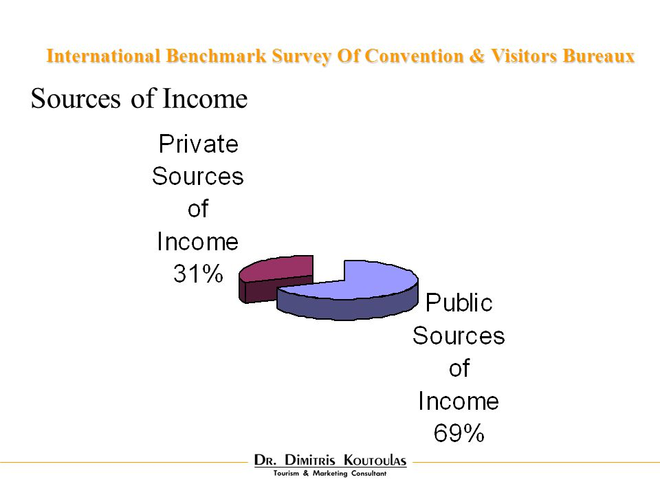 Sources of Income International Benchmark Survey Of Convention & Visitors Bureaux