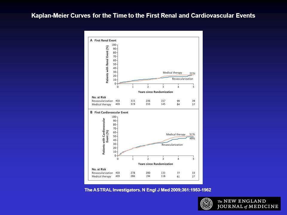 The ASTRAL Investigators. N Engl J Med 2009;361:1953-1962 Kaplan-Meier Curves for the Time to the First Renal and Cardiovascular Events