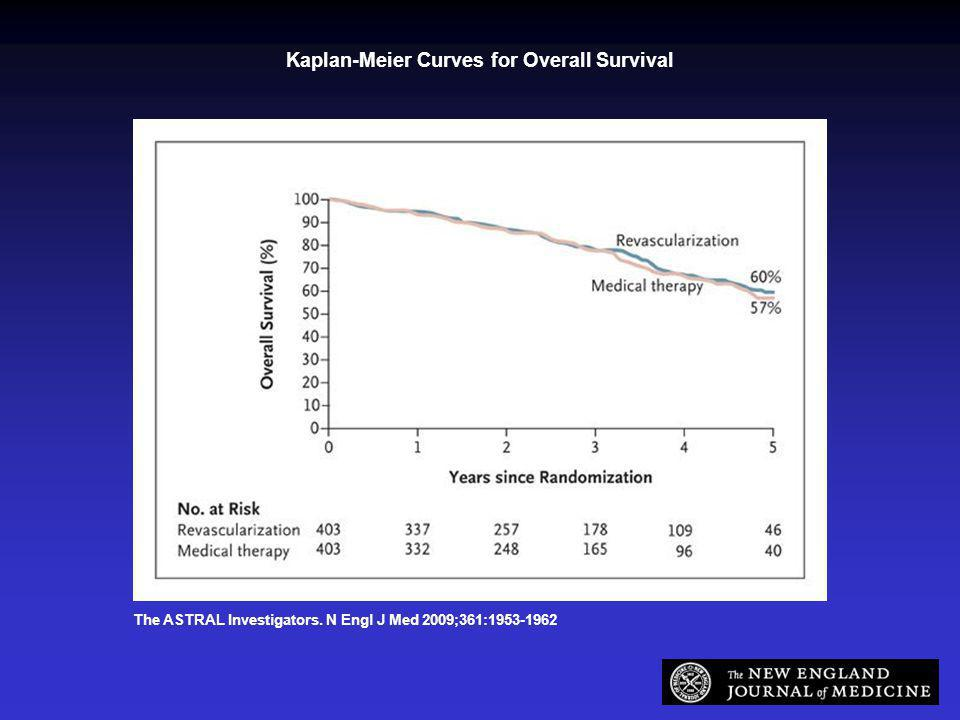 The ASTRAL Investigators. N Engl J Med 2009;361:1953-1962 Kaplan-Meier Curves for Overall Survival