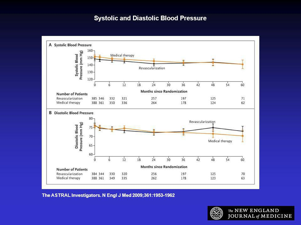The ASTRAL Investigators. N Engl J Med 2009;361:1953-1962 Systolic and Diastolic Blood Pressure