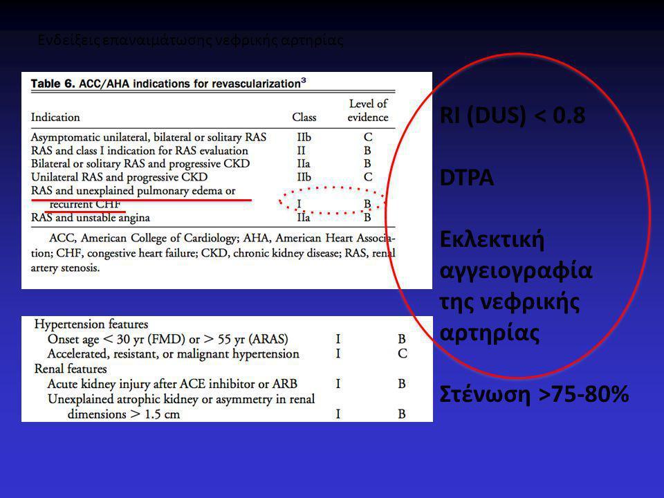Ενδείξεις επαναιμάτωσης νεφρικής αρτηρίας RI (DUS) < 0.8 DTPA Εκλεκτική αγγειογραφία της νεφρικής αρτηρίας Στένωση >75-80%