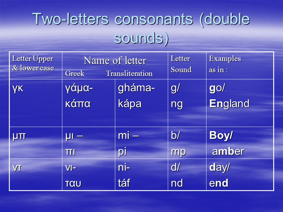 Two-letters consonants (double sounds) Letter Upper & lower case Name of letter Greek Transliteration LetterSoundExamples as in : γκγάμα-κάπαgháma-káp