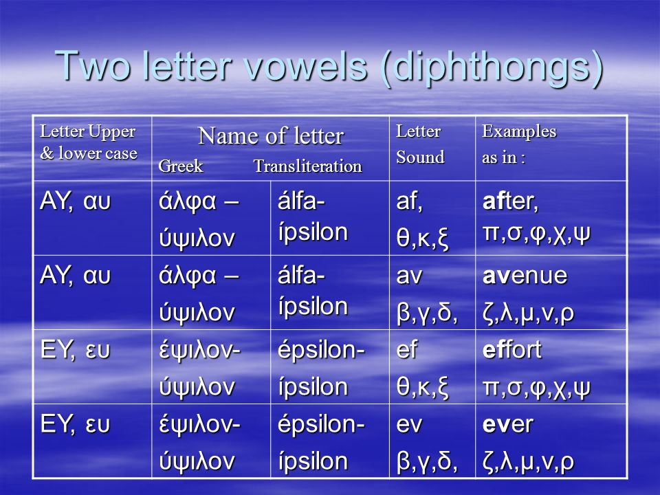 Two letter vowels (diphthongs) Letter Upper & lower case Name of letter Greek Transliteration LetterSoundExamples as in : ΑΥ, αυ άλφα – ύψιλον álfa- ípsilon af, θ,κ,ξ after, π,σ,φ,χ,ψ ΑΥ, αυ άλφα – ύψιλον álfa- ípsilon avβ,γ,δ, avenue ζ,λ,μ,ν,ρ ΕΥ, ευ έψιλον-ύψιλονépsilon-ípsilonefθ,κ,ξ effort π,σ,φ,χ,ψ ΕΥ, ευ έψιλον-ύψιλονépsilon-ípsilonev β,γ,δ, ever ζ,λ,μ,ν,ρ