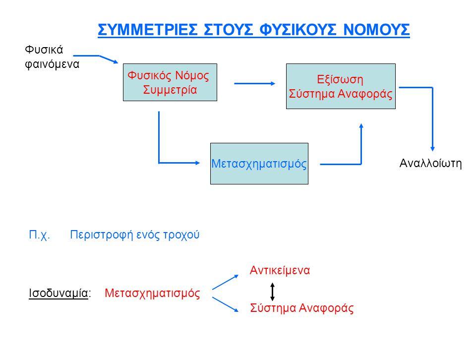 ΣΥΜΜΕΤΡΙΕΣ ΣΤΟΥΣ ΦΥΣΙΚΟΥΣ ΝΟΜΟΥΣ Φυσικός Νόμος Συμμετρία Εξίσωση Σύστημα Αναφοράς Μετασχηματισμός Αναλλοίωτη Π.χ. Περιστροφή ενός τροχού Ισοδυναμία: Μ