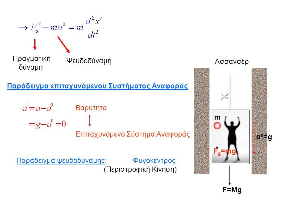 Πραγματική δύναμη Ψευδοδύναμη Παράδειγμα επιταχυνόμενου Συστήματος Αναφοράς Παράδειγμα ψευδοδύναμης:Φυγόκεντρος (Περιστροφική Κίνηση)  Ασσανσέρ m F=M